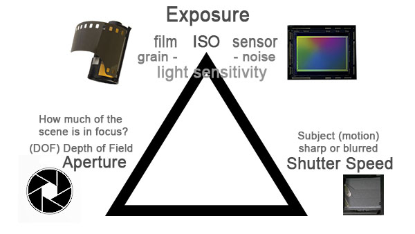 Exposure Triangle - Shutter Speed, ISO, Aperture