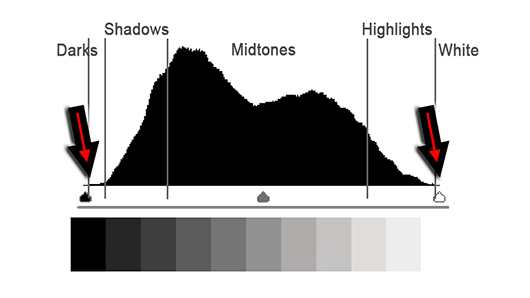 Luminence Histogram With No Loss Of Detail