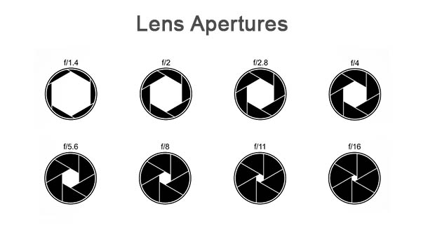 Lens Apertures f 1.4 to f 22