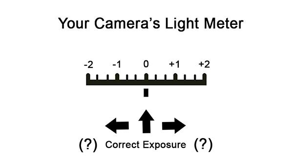 Camera Light Meter